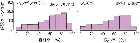図.メッシュの森林率と身近な鳥の生息状況の関係.■が1970年代,□が1990年代に繁殖が確認されたメッシュ数.■が上に飛び出している地域は,1970年代に比べ確認されたメッシュ数が減少したことを示す.森林率の高い地域で確認メッシュ数が減少しているところが多い.