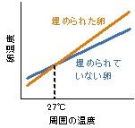 図.周囲の温度と卵温度の関係(Amat et al. 2012より作図).
