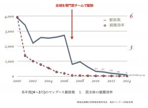 図2.奄美大島マングース防除事業による捕獲個体数と単位努力量捕獲効率(CPUE, 捕獲数/1000トラップ・日)の推移(環境省報道発表資料をもとに作図)