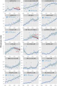 1980~2013年の沿岸性シギ類の増減傾向.縦軸は個体数の指標値(2008年を100として示している.個体数そのものではない).指標値と95%信頼区間を示す.特に増加傾向が顕著なものは青字で年変化率(p.a.)を示した.また2000年以降減少しているミヤコドリ,ハマシギ,ヨーロッパトウネンについては赤字で2000年以降の減少率を示した.