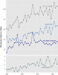 図3.1980~2013年の地域別の増減傾向.縦軸は個体数の指標値(フランス全体の2008年を100として示している.個体数そのものではない).