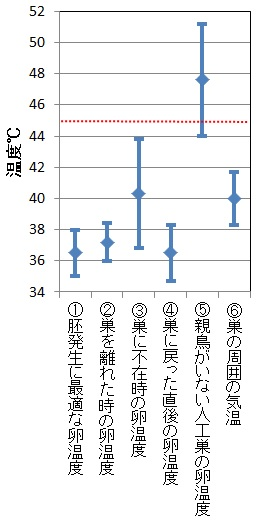 図 シロチドリの卵温度と気温 (Amat and Masero et al.2007より作図)。 赤点線以上の気温では、シロチドリは抱卵を放棄する。