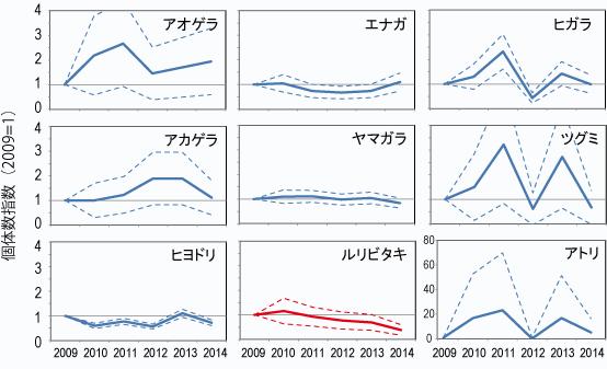 図1 各種鳥類の冬期の個体数の変化。2009年の個体数を1とした相対的な変化を示した。点線は信頼区間を示す。