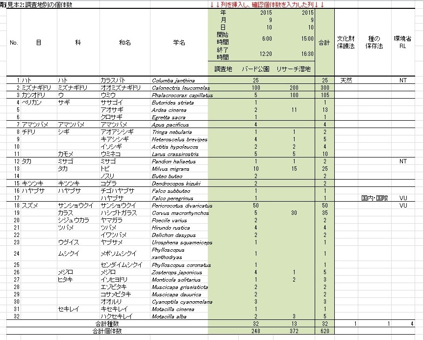 図2 調査地別の個体数(クリックで拡大)