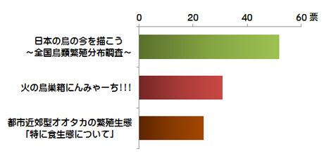 図.2015年度の支援先の得票数上位3件の得票結果.