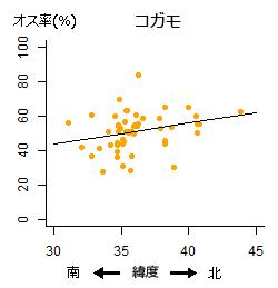 図3. コガモも3年続けて同じ傾向が見られた。