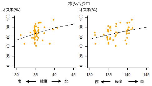 図2. ホシハジロは3年続けて同じ傾向が見られた。