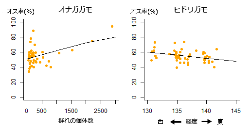 図4. 2016年のオナガガモとヒドリガモの調査結果。年によって異なる傾向が見られる。
