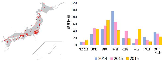 図1. 左:2016年の調査地点 右:2014年~2016年の地域別調査地点数