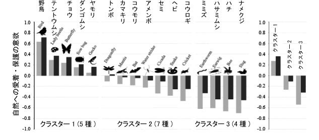 図2 左:16種の生きものについての愛着(灰色)と保護意欲(黒)のスコア。 右:クラスター別のスコア。クラスタリングはウォード法の樹形図分析による。