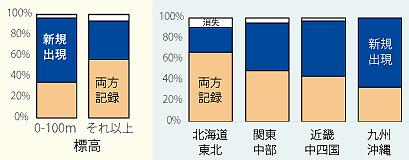 図2 標高と地域によるキビタキが新規出現したコースの割合の比較。標高の低い地域と南の地域でキビタキの新規出現コースの割合が高く,分布が拡がっています。
