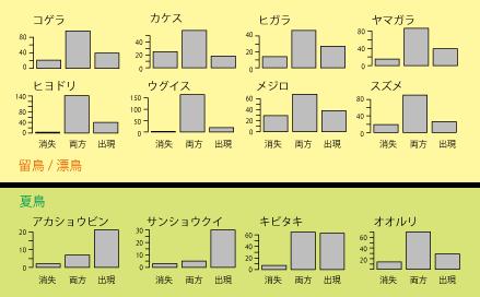 図1 留鳥と夏鳥の分布活動状況の違い。留鳥の鳥たちでは1990年代と今年の両方記録されたコースが多く,今回記録が消失したコースや今回新たに出現したコースが少ない。それに対して夏鳥では今回新たに出現したコースが多く,分布が拡大している様子がうかがえる