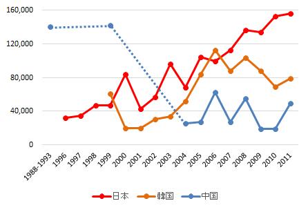 図2. 日本・韓国・中国のマガン越冬数の変化