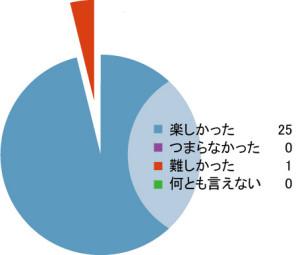 %e8%a6%96%e8%a6%9a%e9%9a%9c%e5%ae%b3%e8%80%85%e3%82%a2%e3%83%b3%e3%82%b1%e3%82%b0%e3%83%a9%e3%83%95%ef%bc%91