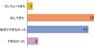 図2 鳥の声の聞き分けと次回の講座の内容についてのアンケートの結果。