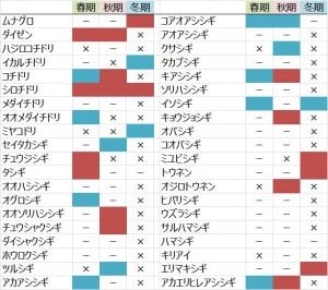 図:シギ・チドリ類40種の増減傾向まとめ 赤:減少傾向、青:増加傾向  2012年を基点に階層ベイズモデルにより分析。P<0.05) ー:増減の傾向が有意でなかった。 ×:データが少ないなど。過分散で収束しなかった。